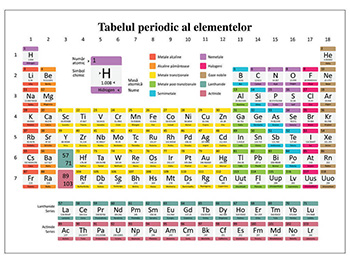 Sticker Tabelul periodic al elementelor